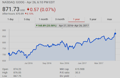 NASDAQ: GOOG