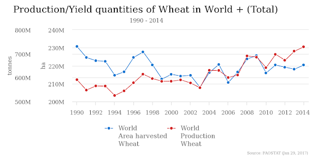 production of wheat in the world