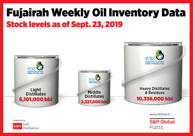 Chart Attribute: Fujairah Weekly Oil Inventory Data (as of September 23, 2019) / Source: The Gulf Intelligence