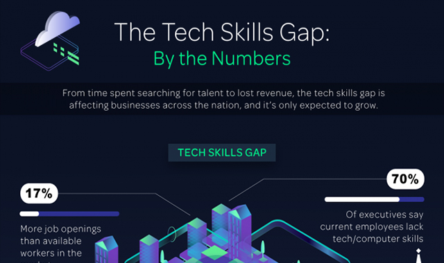 The gap in technology skills: reasons why and how to solve it #infographic