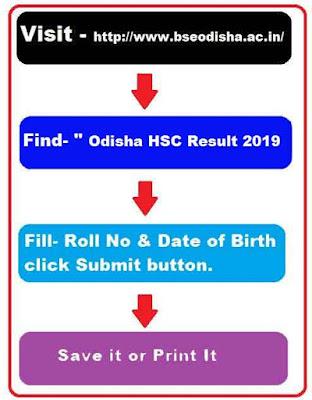 Check Odisha HSC Result 2019