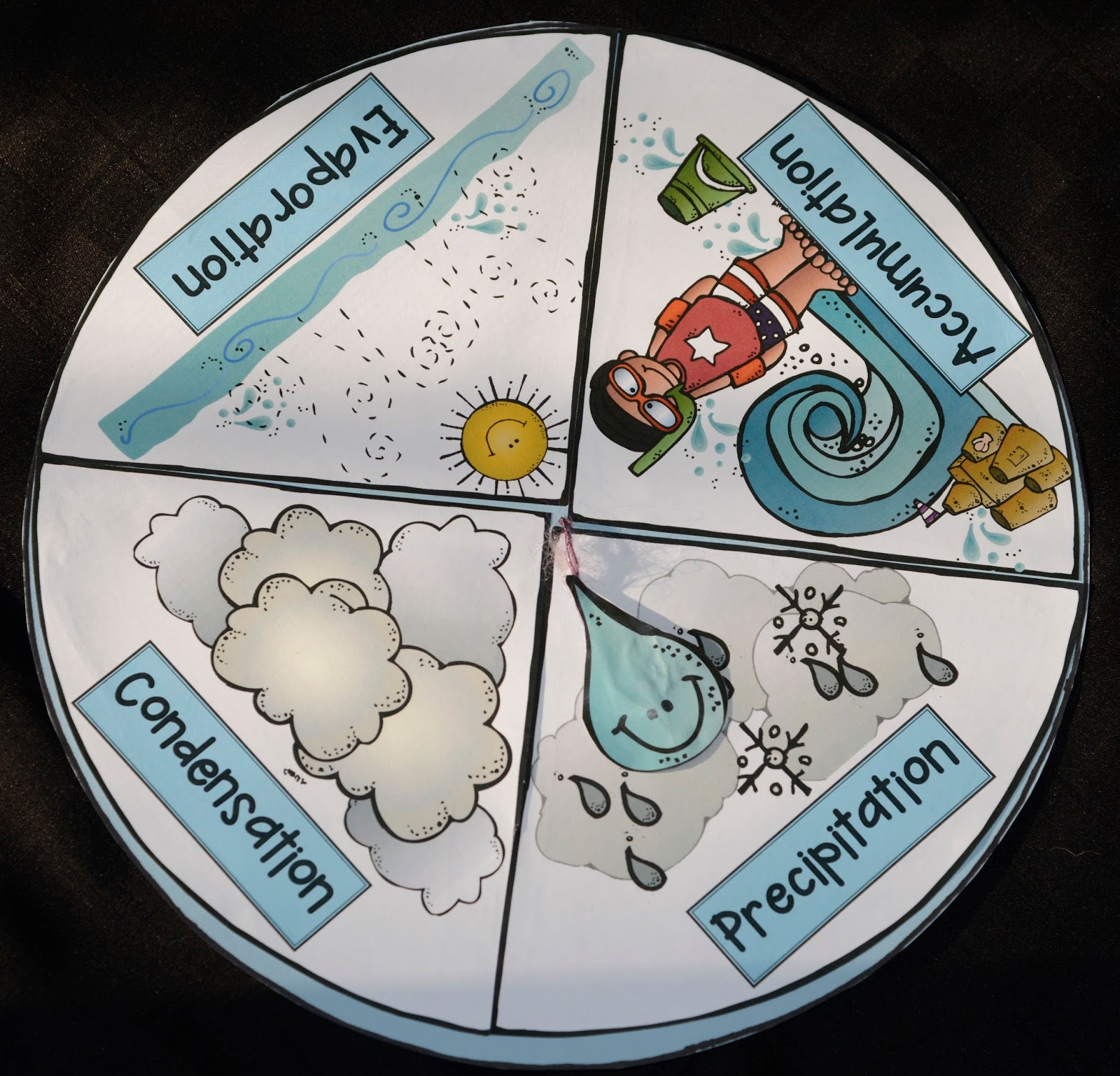 Water Cycle Worksheet 2nd Grade