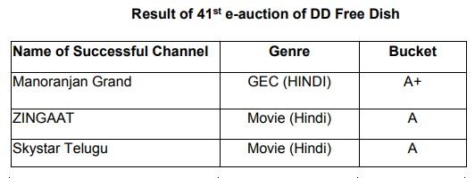 41st e-auction : 3 Channels won the slot of DD Freedish
