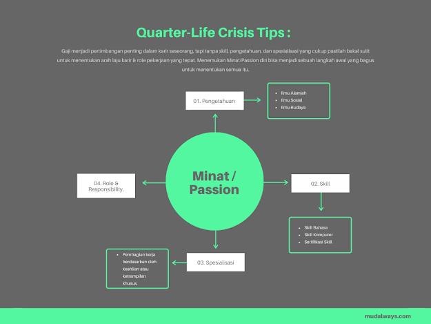 Quarter-Life Crisis: Fase Krusial Menuju Usia Dewasa.