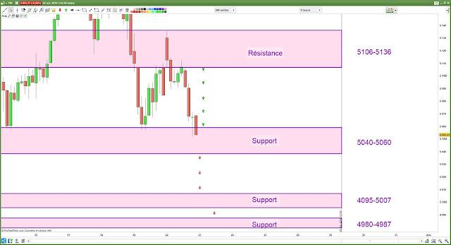 Plan de trade [23/10/18] cac40