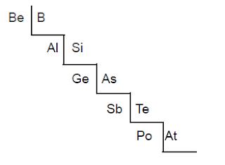 Batas antara unsur logam dengan non logam dalam tabel periodik unsur