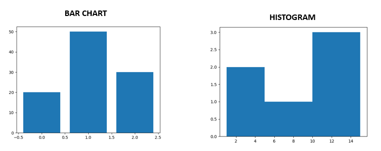 Difference between bar chart and histogram