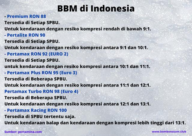 BBM di Indonesia