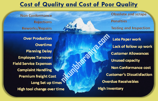 Cost of Good Quality vs Cost of Poor Quality