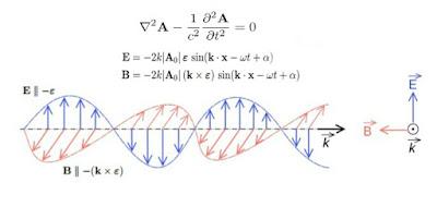 Onda electromagnetica plana