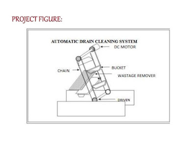 automatic drain cleaning system