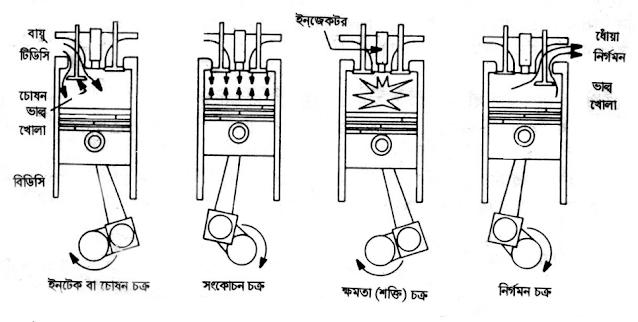 How do work diesel engine