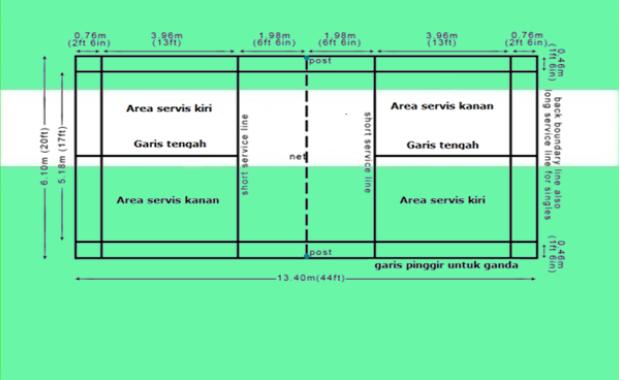 lapangan bulu tangkis berapa meter