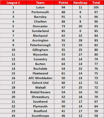 League 1 Season Handicap Table 2018/19
