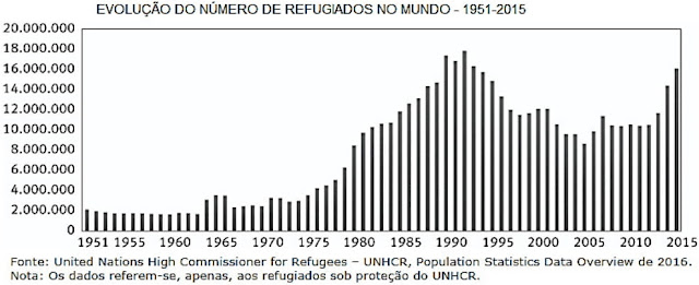 gráfico abaixo trata-se da questão sobre refugiados no globo
