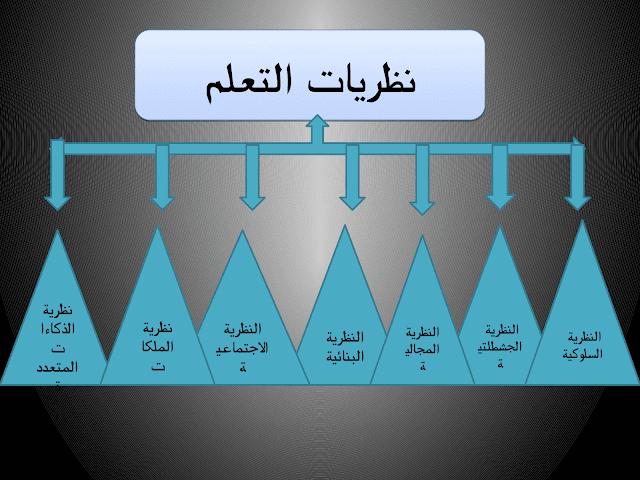 ملخص مميز على شكل خطاطات لنظريات التعلم مهمة لكل مقبل على مباراة التعاقد