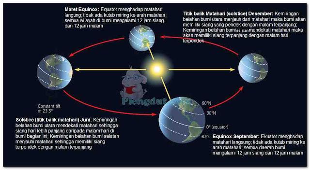 Variasi musim dalam intensitas sinar Matahari. Karena kemiringan perputaran bumi pada sumbunya dalam mengelilingi matahari maka akan terjadi variasi penyinaran serta lama waktu siang dan malam yang berbeda. Pada daerah tropis (dekat khatulistiwa) iklim variasi tersebut efeknya sangat kecil, berbeda dengan daerah kutub dimana variasi dapat terlihat jelas.