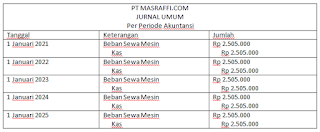 Jurnal Operating Leasing
