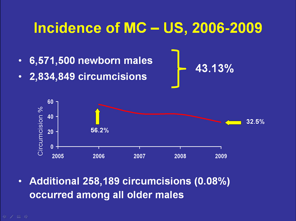 peaceful parenting: 32% of U S  Baby Boys Circumcised in 2009: A