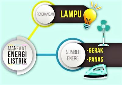 Energi Listrik: Pengertian, Rumus, Contoh Soal