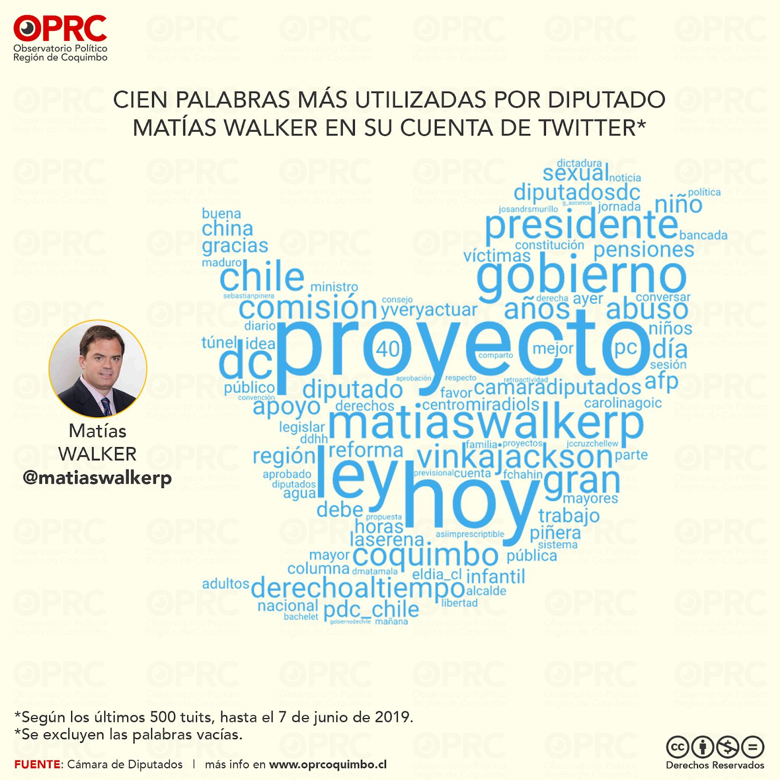 Palabras más usadas por Diputado Matías Walker en Twitter