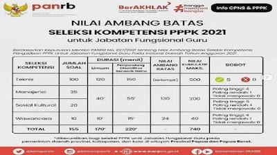 nilai ambang batas test pppk 2021