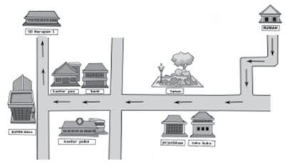 ayo mencoba membuat gambar peta wilayah tempat tinggalku