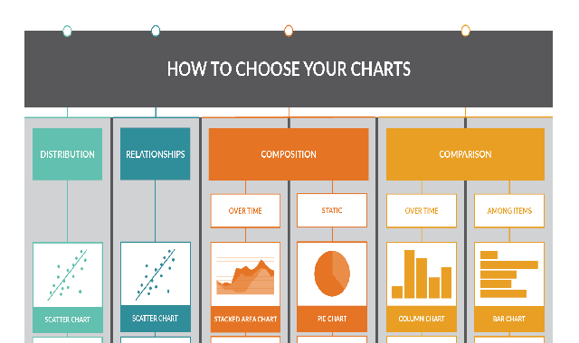 How to Choose Your Charts #infographic