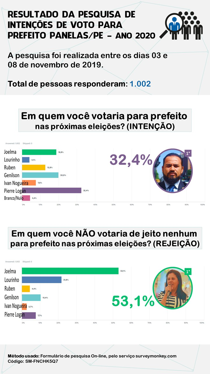 RESULTADO DA PESQUISA DE INTENÇÕES DE VOTO PARA PREFEITO DE PANELAS-PE