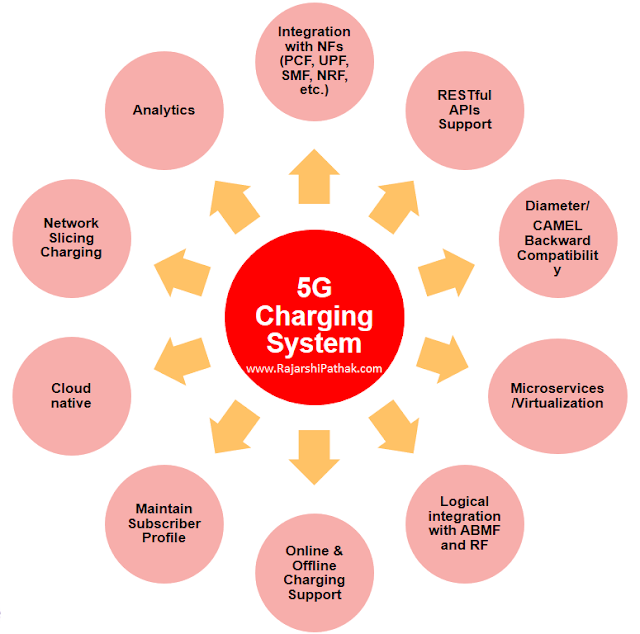 5G Charging System Requirements