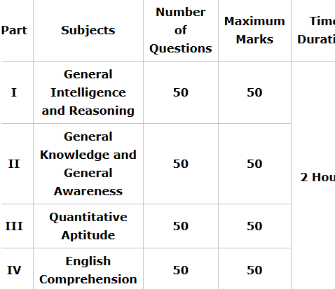 ssc syllabus for ssc cpo si syllabus