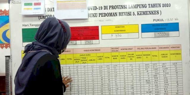 Bertambah 190 Orang, Kasus Positif Covid-19 Di Lampung Pecah Rekor