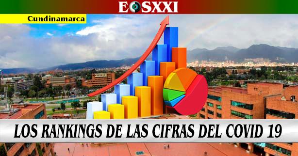 """Los """"Top 10"""" de municipios en Cundinamarca según cifras de la Covid-19"""