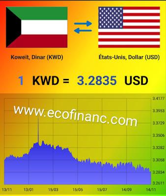 Pourquoi le dinar koweïtien est-il la devise la plus chère du monde?
