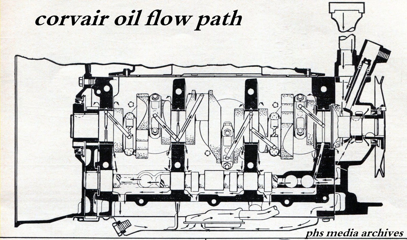 corvair engine oil flow diagram engine oil pump problem wiring diagram