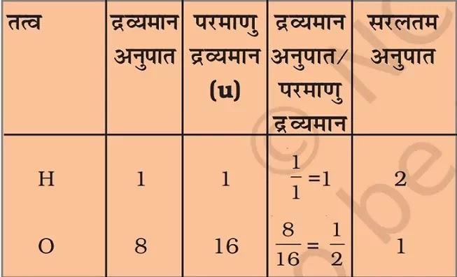 what-is-molecule-in-hindi