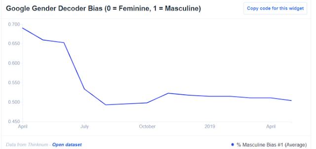 Описание вакансий Google на пути к непредвзятости согласно «гендерному декодеру»