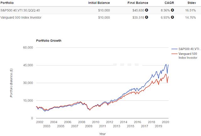リターンは三密PF:8.36%、S&P500:6.93%