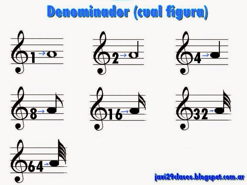 denominador en el compás musical