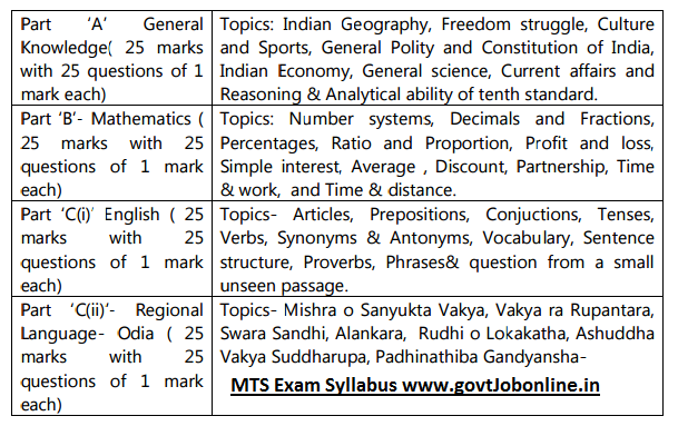Odisha Postal Circle MTS Jobs Exam Syllabus