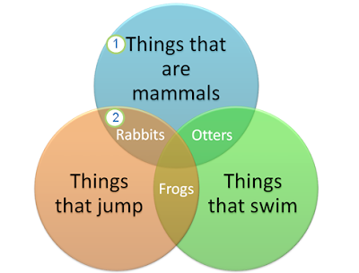 How to make a Venn Diagram