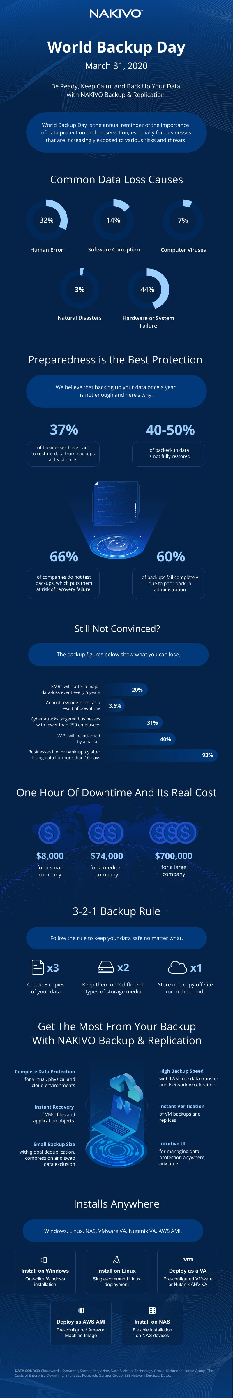 Should You Back Up Microsoft Office 365 Data? #infographic