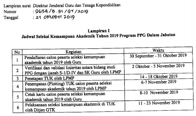PENTING ! Pendaftaran Seleksi Akademik PPG Dalam Jabatan Tahun 2019/2020 Di Perpanjang Lengkap Penjelasan Syarat Mengikuti Pendaftaran Seleksi PPGDJ 2019/2020