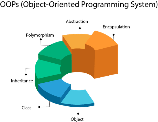 object oriented programming (oops)