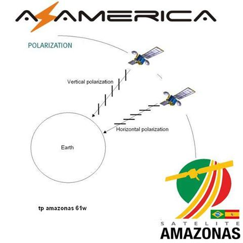 TP Horizontales/Verticales AMAZONAS CONAX - Transponder FTA