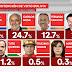 Encuesta nacional: El MAS gana en cinco departamentos, CC en tres y Creemos en uno