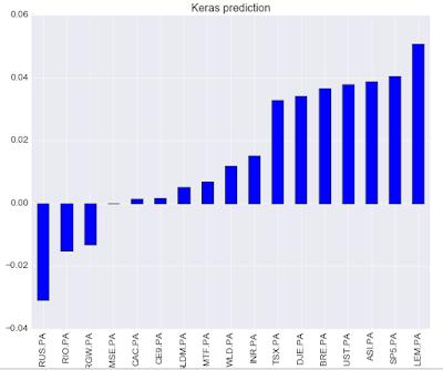 algorithme de prédiction d'ETF