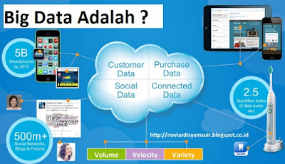 Big Data adalah