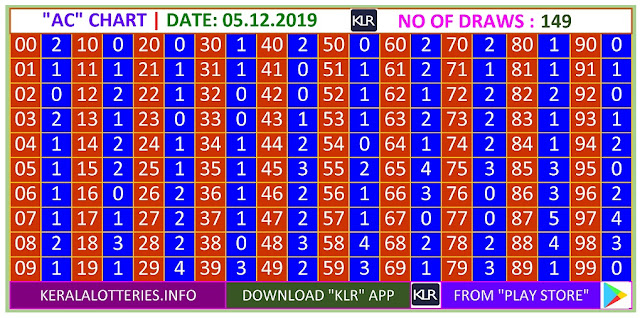 Kerala Lottery Result Winning Number Trending And Pending AC Chart  on  05.12.2019