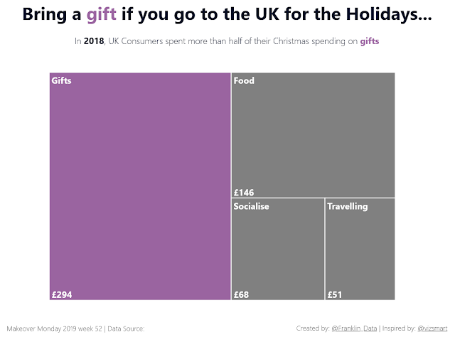 Makeover Monday: Estimated Christmas spending by concept
